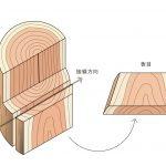 木材の板目、柾目